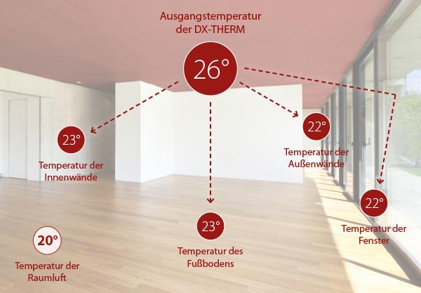 Dennert Baustoffwelt Fertigdecke Dx Dx Therm Dx Air